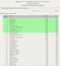Gewählte Kreisräte der SPD und die Ergebnisse bis Platz 36
